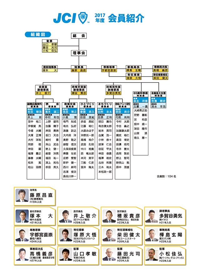 飯塚青年会議所 組織図